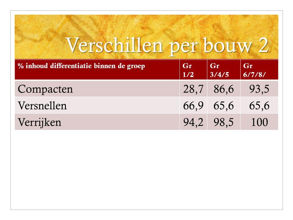 Verschillen per bouw 2 Compacten 28,7 86,6 93,5 Versnellen 66,9 65,6