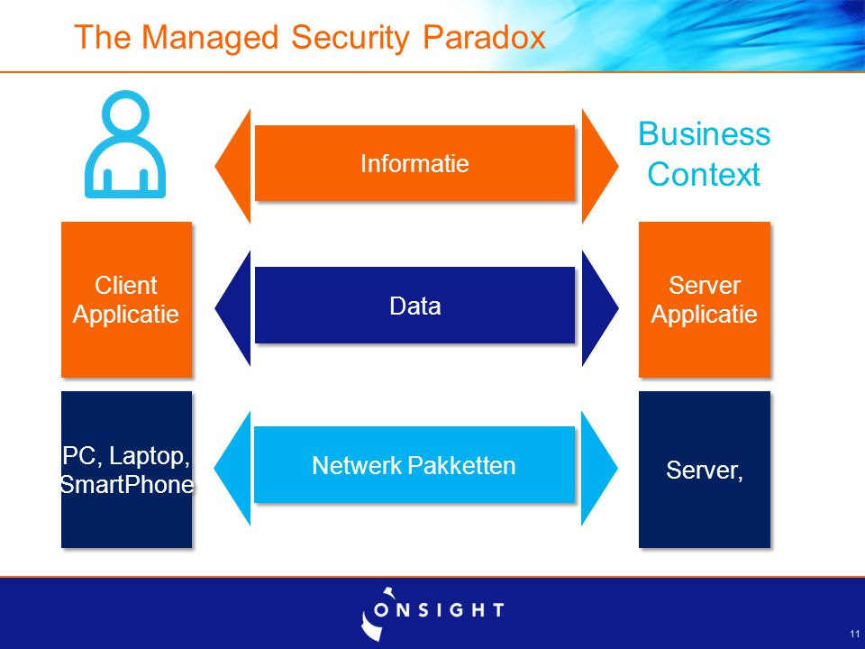 De Managed Security Paradox