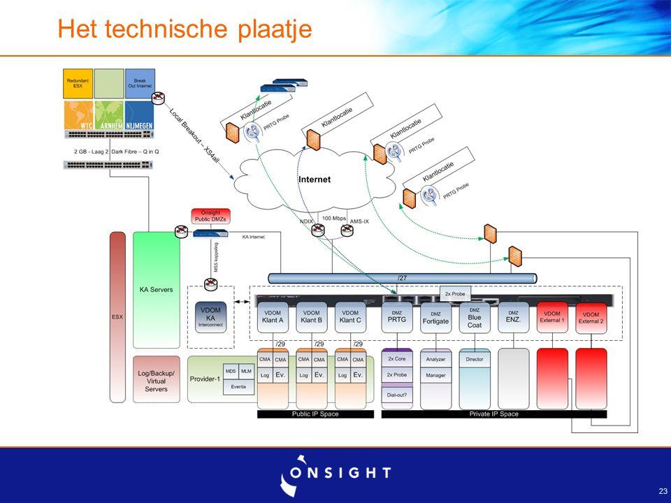 Tenslotte Innovatie Consolidatie Partnership