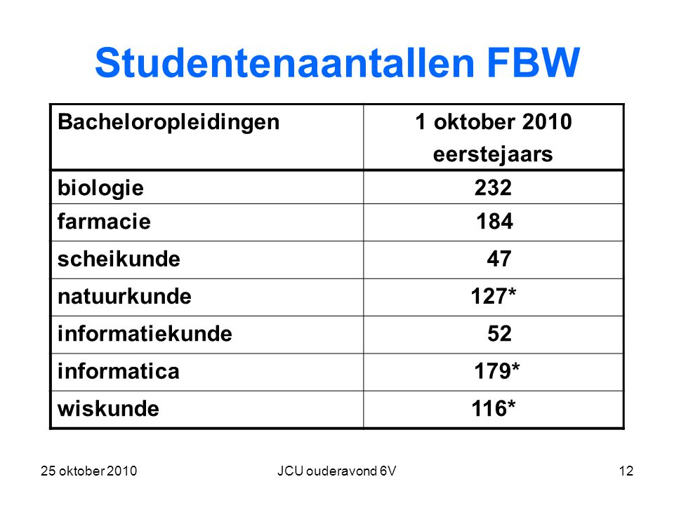 Studentenaantallen FBW