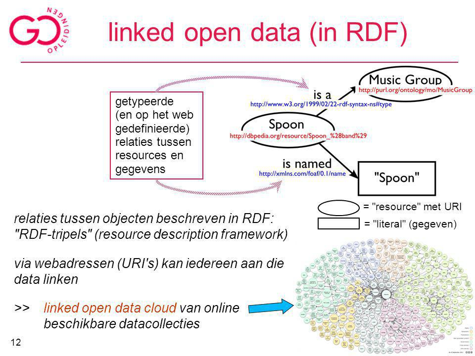 linked open data (in RDF)
