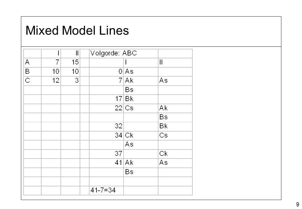 Mixed Model Lines