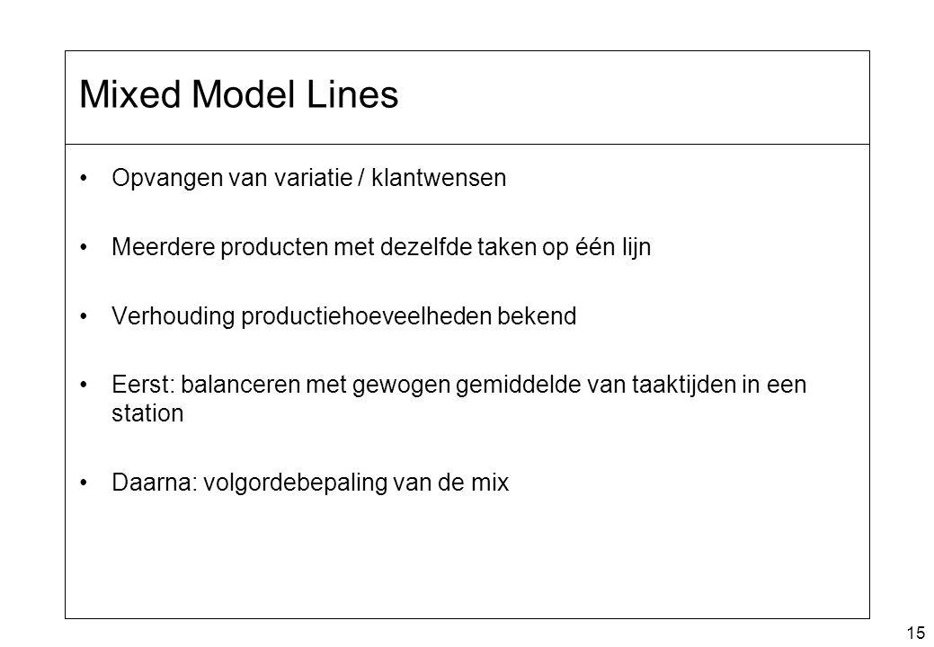 Mixed Model Lines Opvangen van variatie / klantwensen