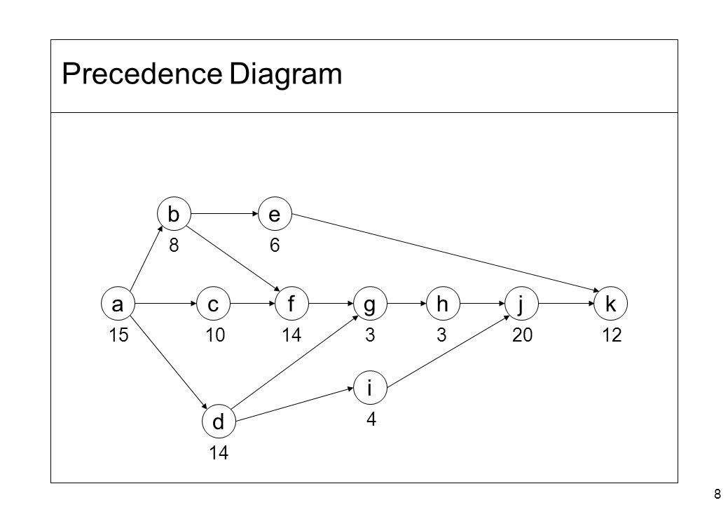 Precedence Diagram b e 8 6 a c f g h j k 15 10 14 3 3 20 12 i d 4 14