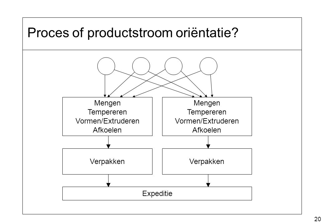 Proces of productstroom oriëntatie
