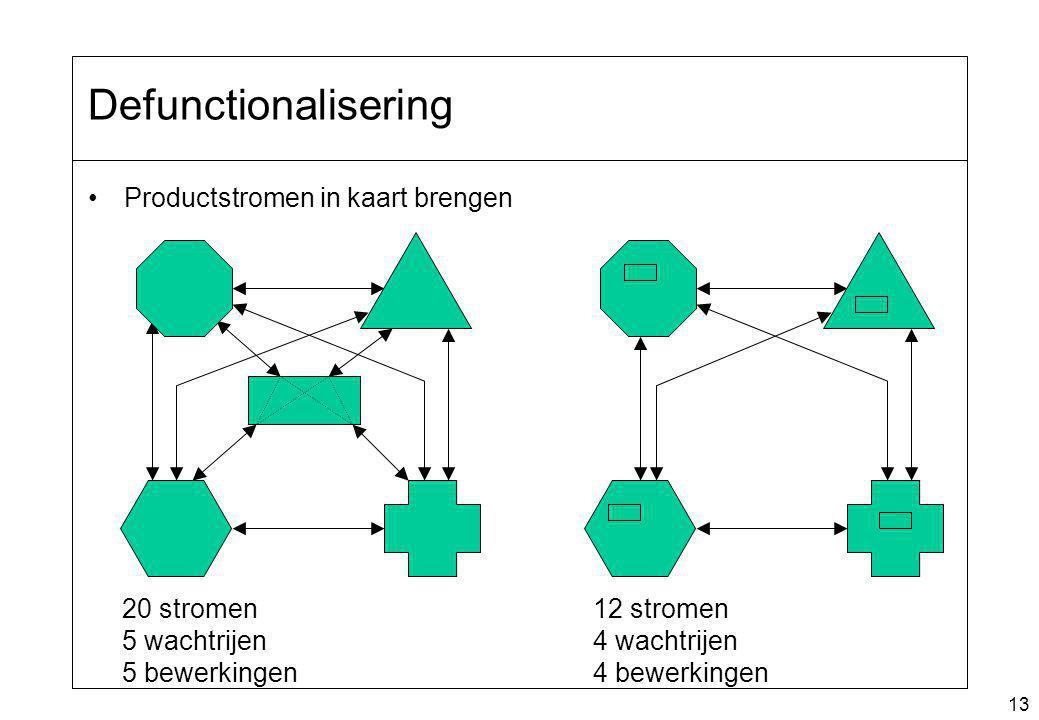 Defunctionalisering Productstromen in kaart brengen 20 stromen