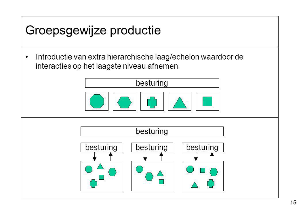 Groepsgewijze productie