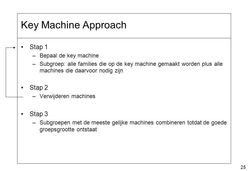 Key Machine Approach Stap 1 Stap 2 Stap 3 Bepaal de key machine