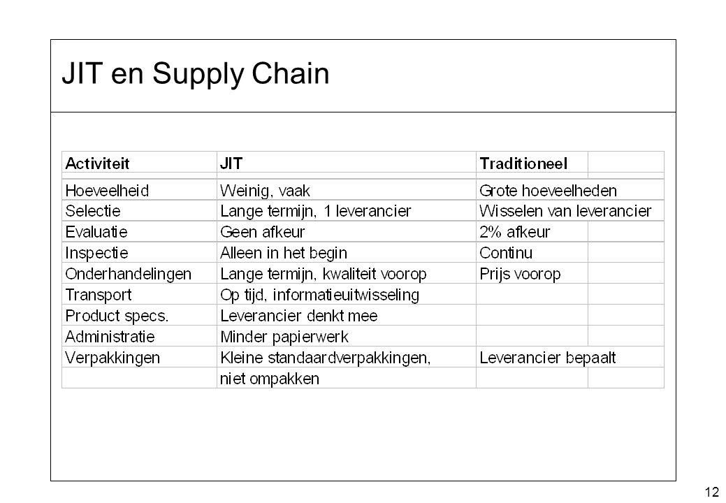 JIT en Supply Chain