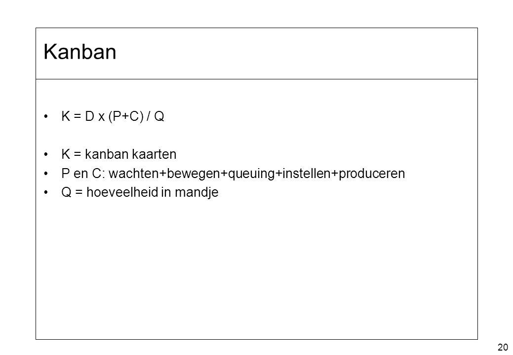 Kanban K = D x (P+C) / Q K = kanban kaarten