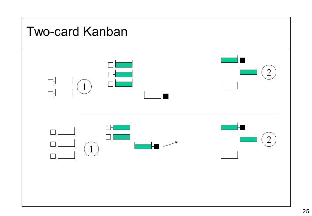 Two-card Kanban 2 1 2 1