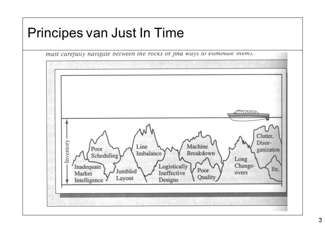 Principes van Just In Time
