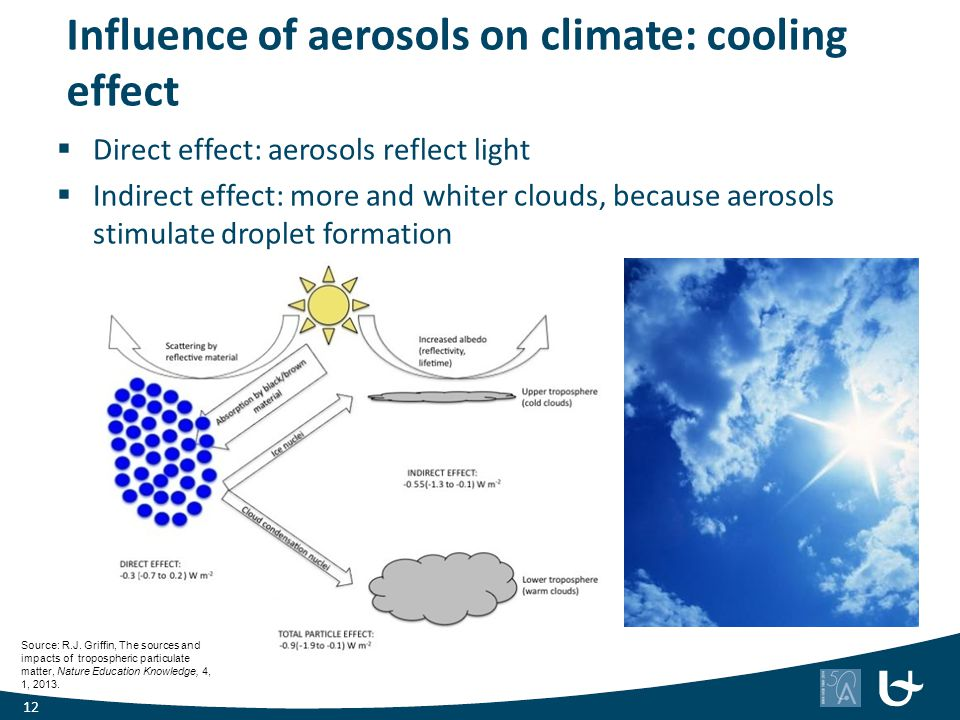 Influence of aerosols on climate: cooling effect