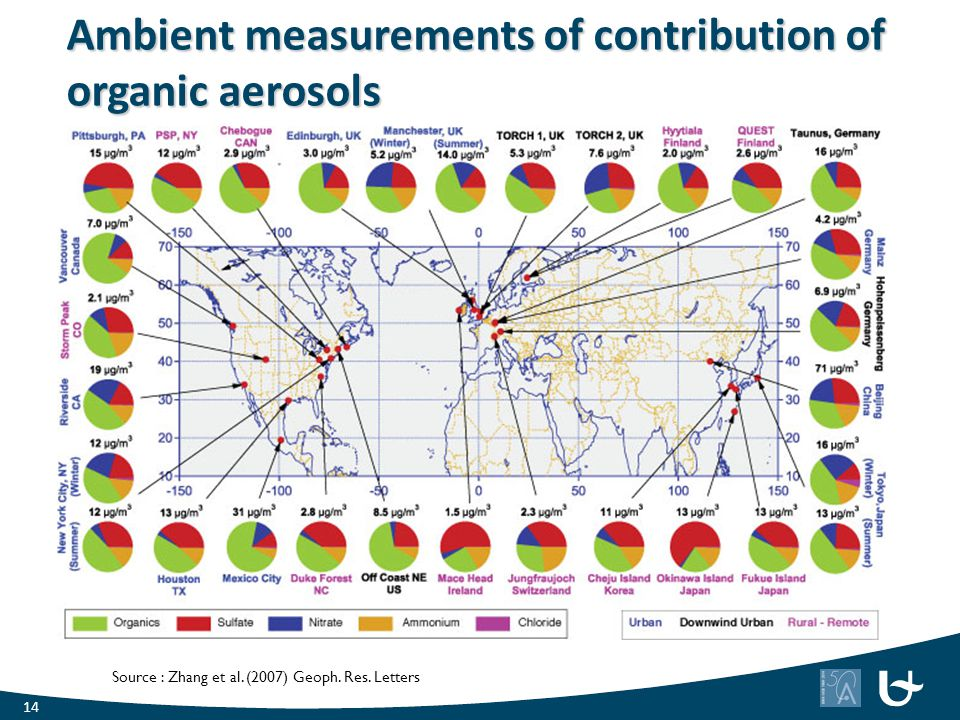 Ambient measurements of contribution of organic aerosols