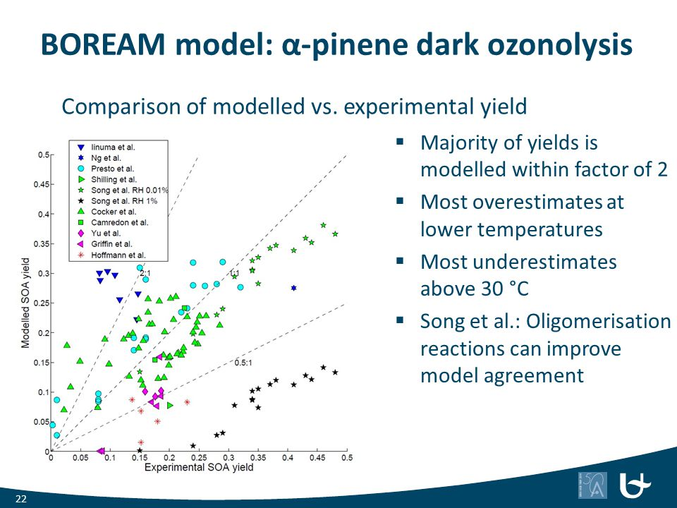 BOREAM model: α-pinene dark ozonolysis