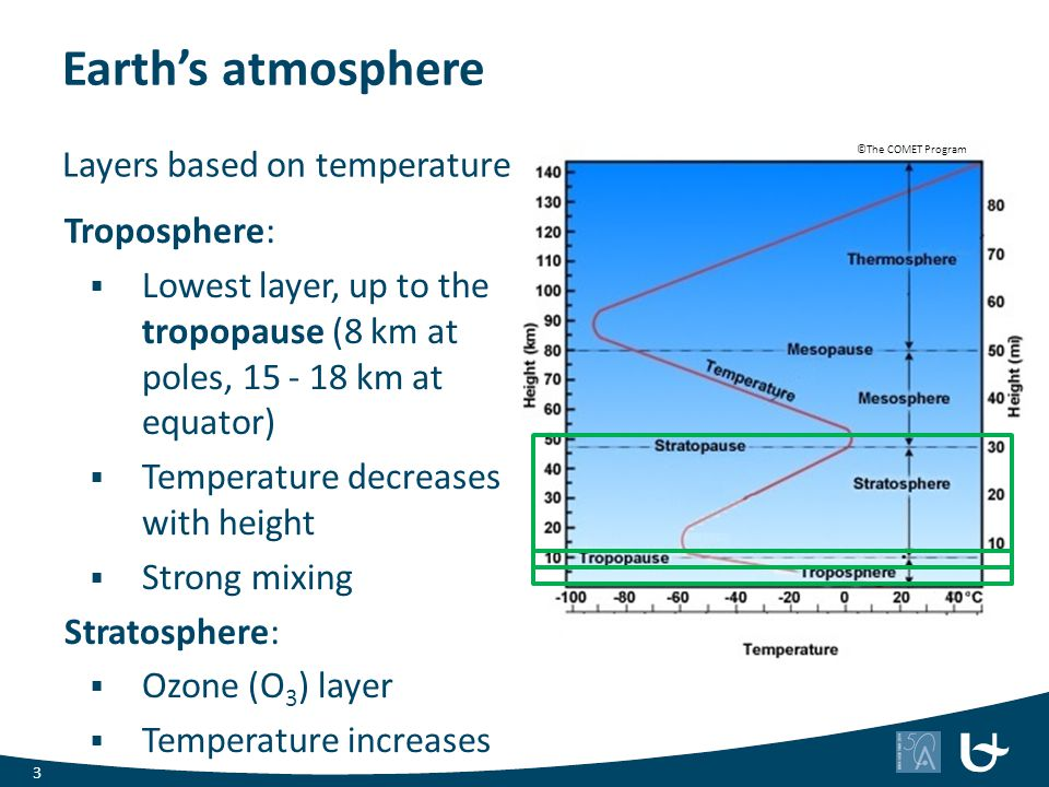 Earth's atmosphere Layers based on temperature Troposphere: