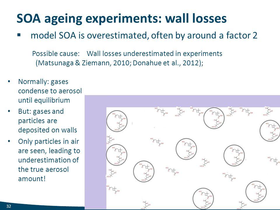 SOA ageing experiments: wall losses