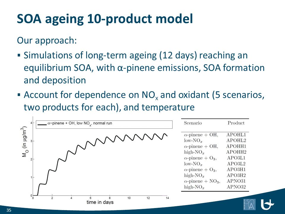 SOA ageing 10-product model