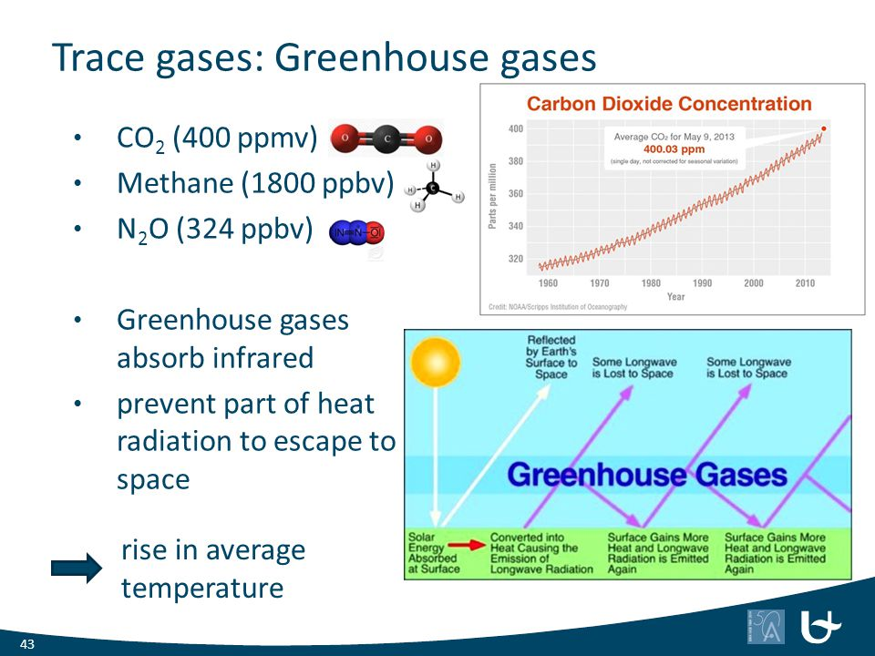 Trace gases: Greenhouse gases