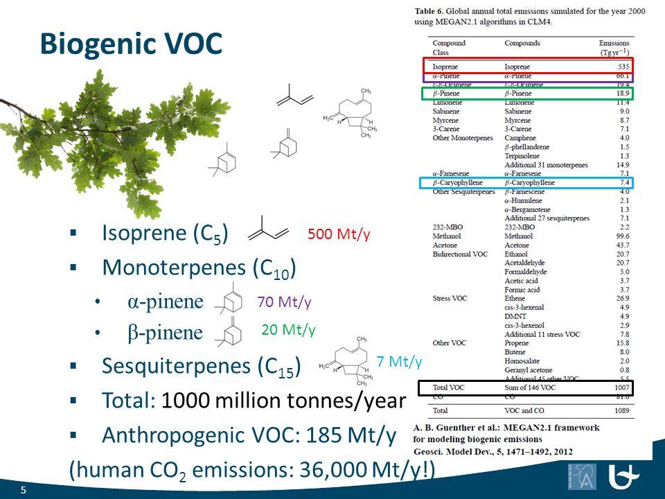 Biogenic VOC Isoprene (C5) Monoterpenes (C10) Sesquiterpenes (C15)