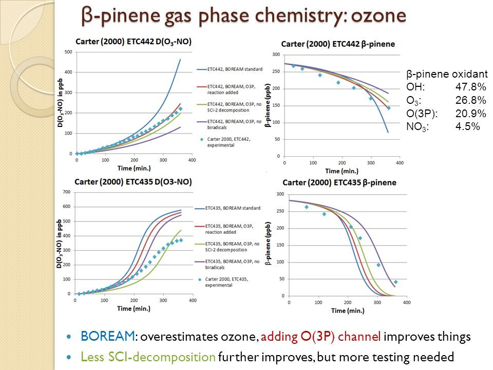 β-pinene gas phase chemistry: ozone