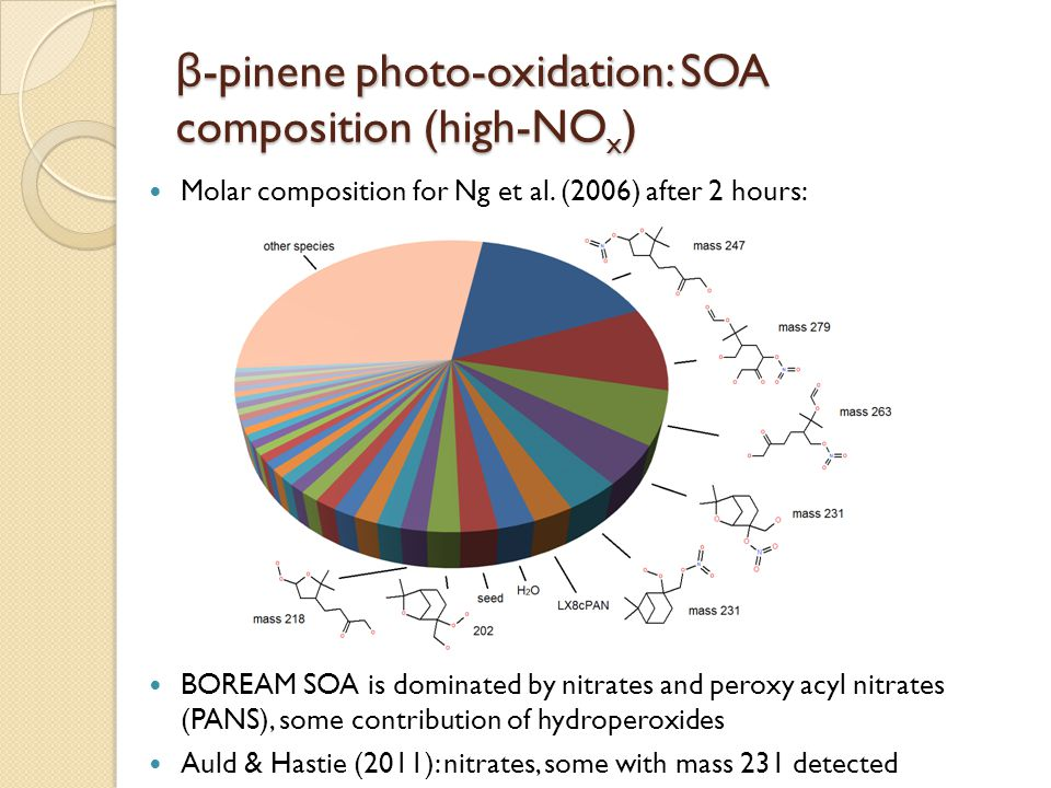 β-pinene photo-oxidation: SOA composition (high-NOx)