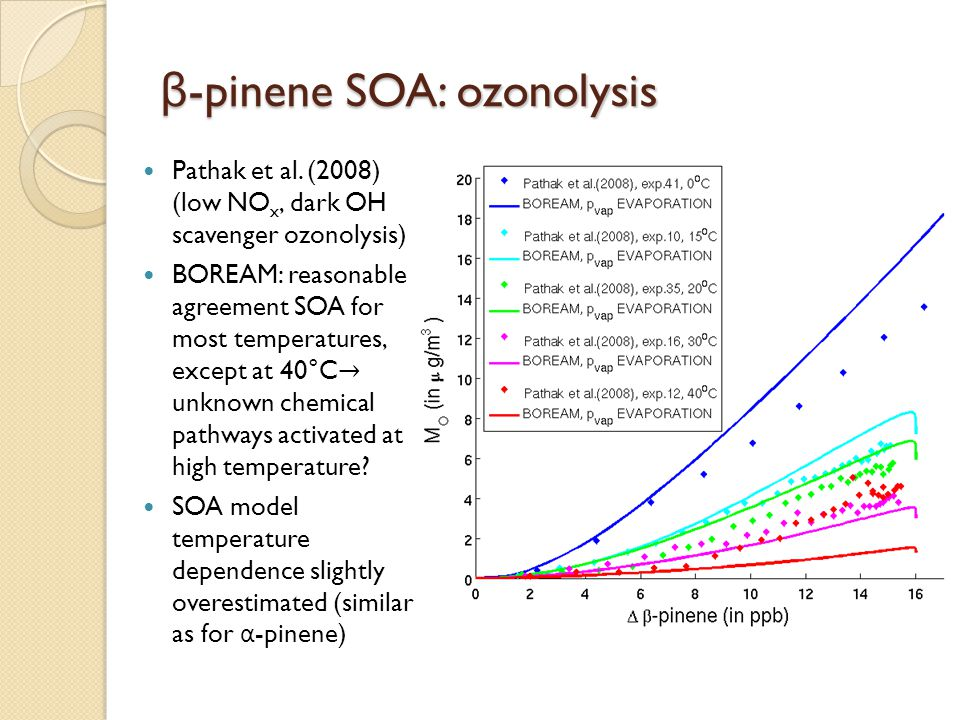 β-pinene SOA: ozonolysis