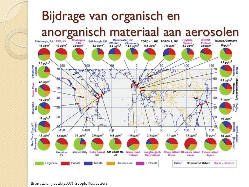 Bijdrage van organisch en anorganisch materiaal aan aerosolen