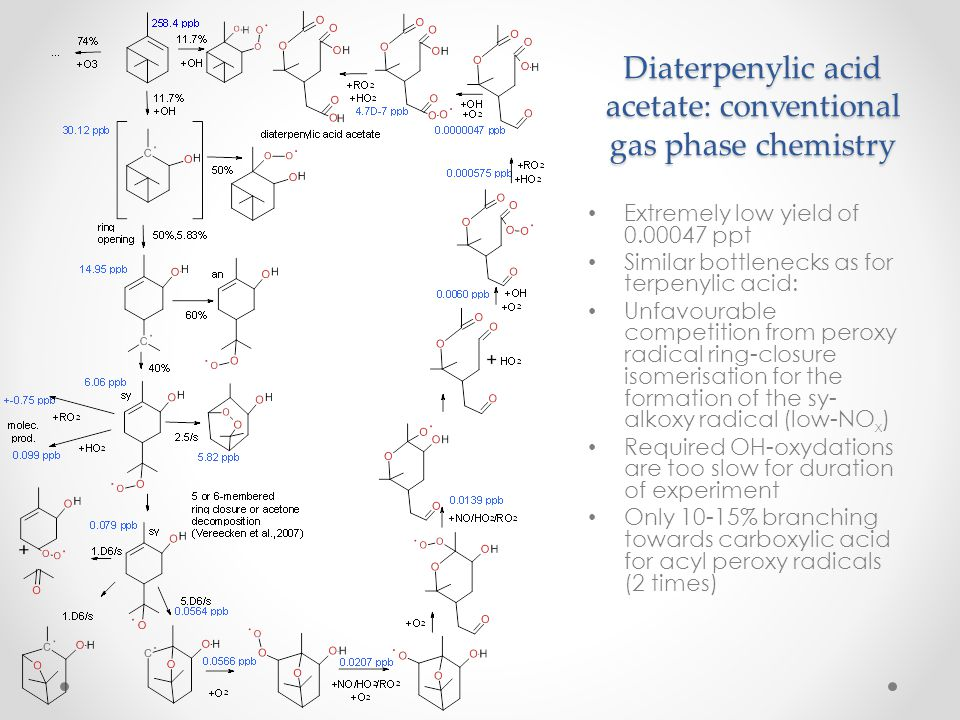 Diaterpenylic acid acetate: conventional gas phase chemistry