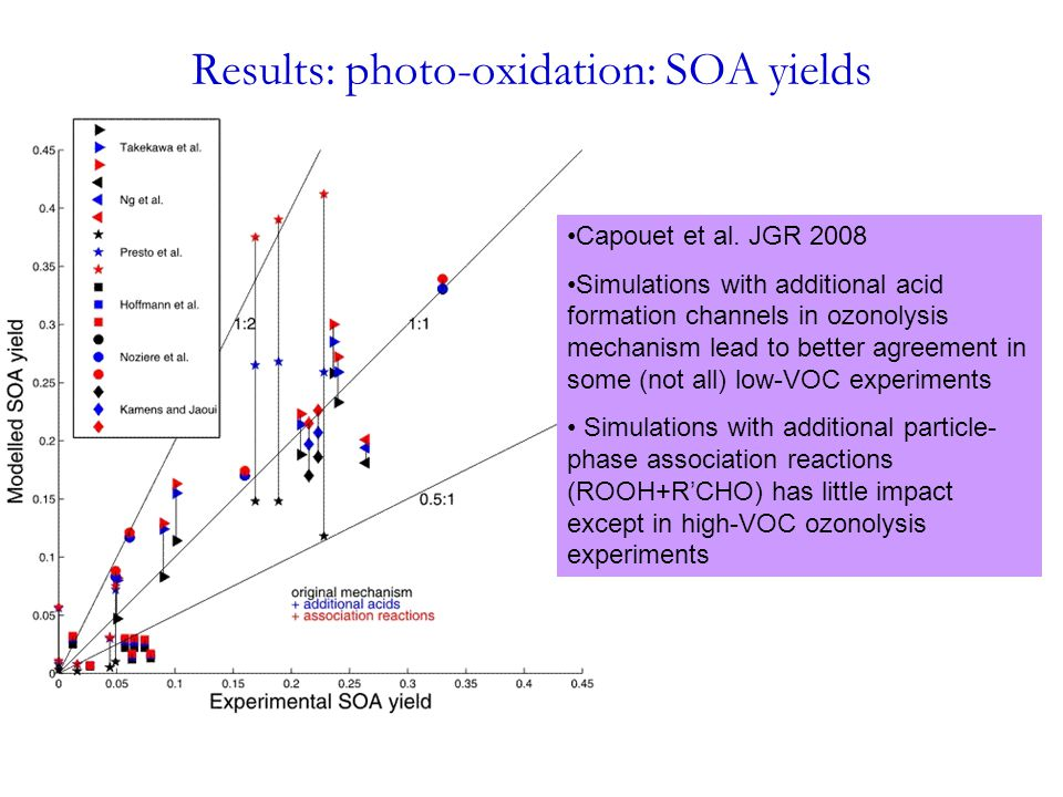 Results: photo-oxidation: SOA yields