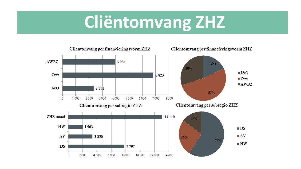 Cliëntomvang ZHZ Let op!