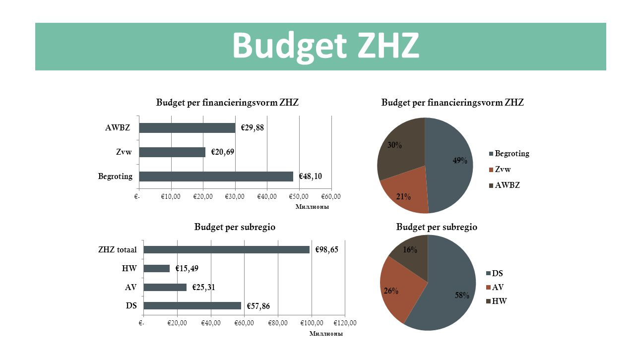 Budget ZHZ Let op. Budget per financieringsvorm: begroting is J&O + budget BJZ.