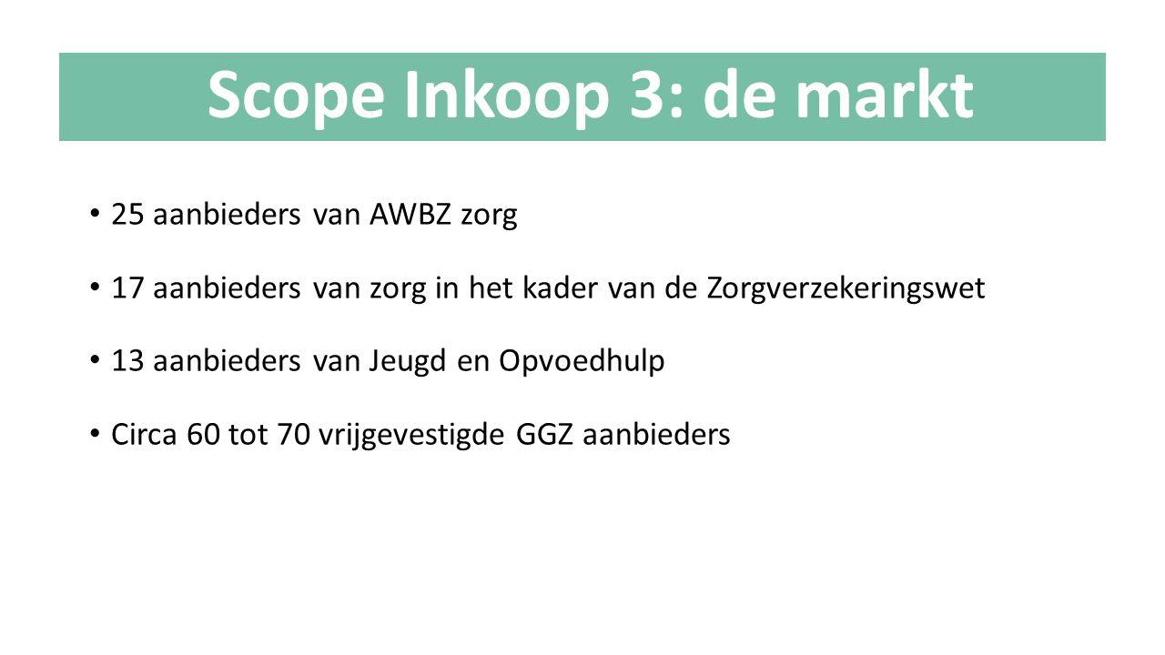 Scope Inkoop 3: de markt 25 aanbieders van AWBZ zorg