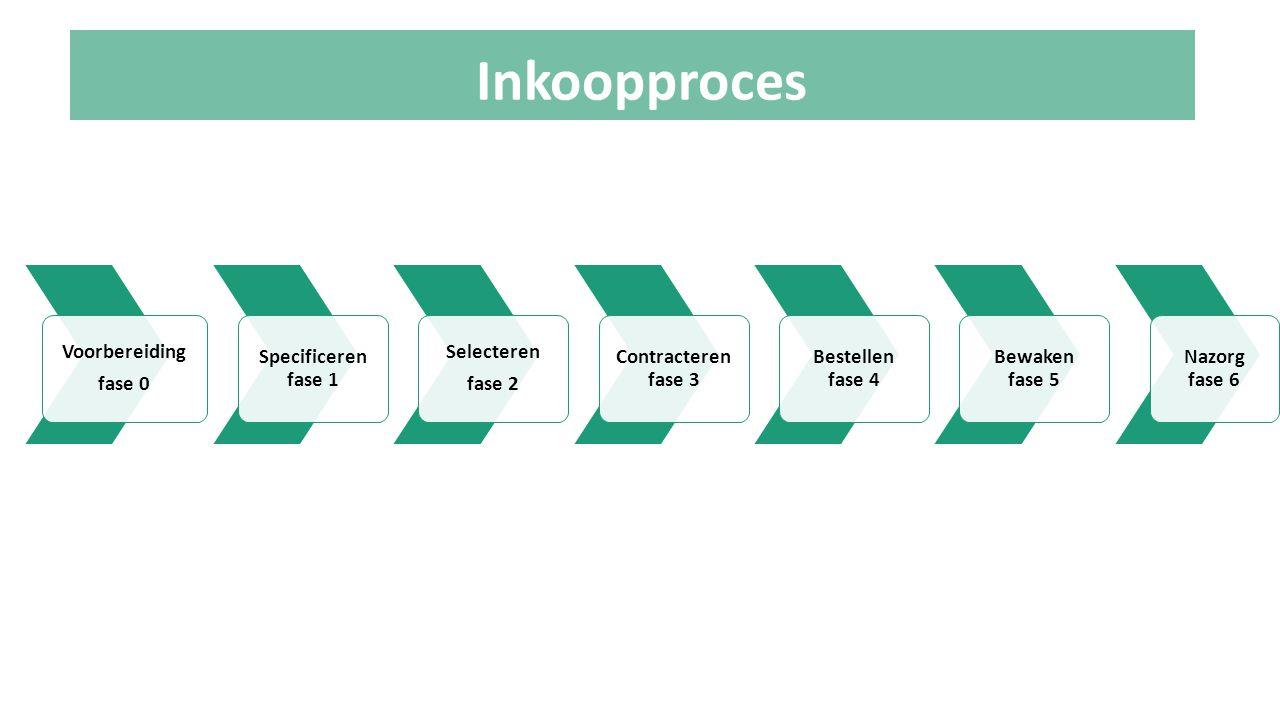 Inkoopproces Voorbereiding fase 0 Specificeren fase 1 Selecteren