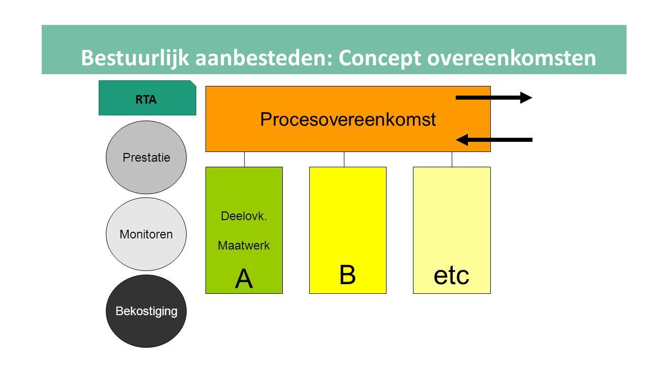 Bestuurlijk aanbesteden: Concept overeenkomsten
