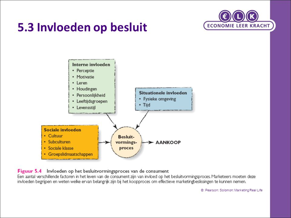 5.3 Invloeden op besluit ©: Pearson: Solomon: Marketing Real Life