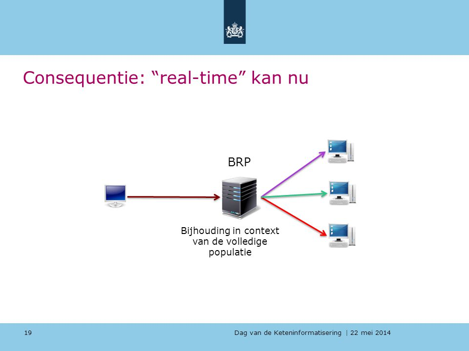 Consequentie: real-time kan nu