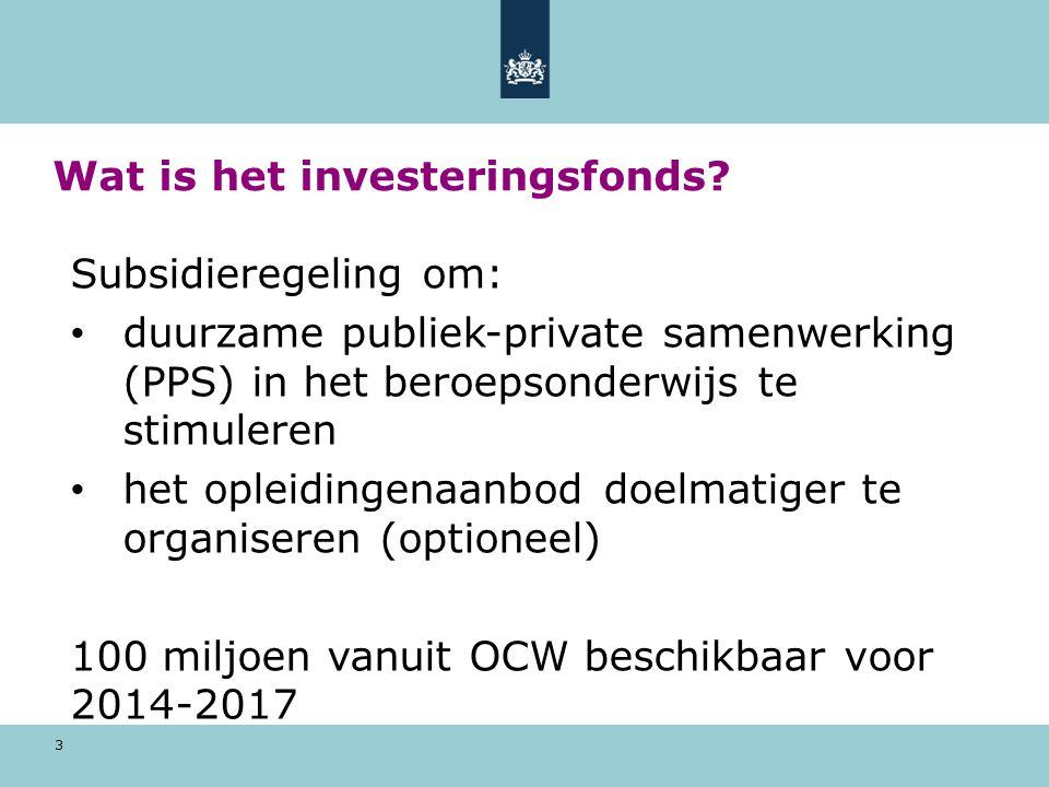 Wat is het investeringsfonds