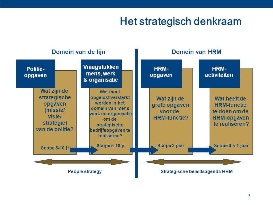 Het strategisch denkraam