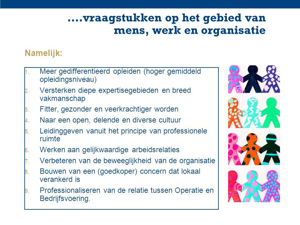 ….vraagstukken op het gebied van mens, werk en organisatie