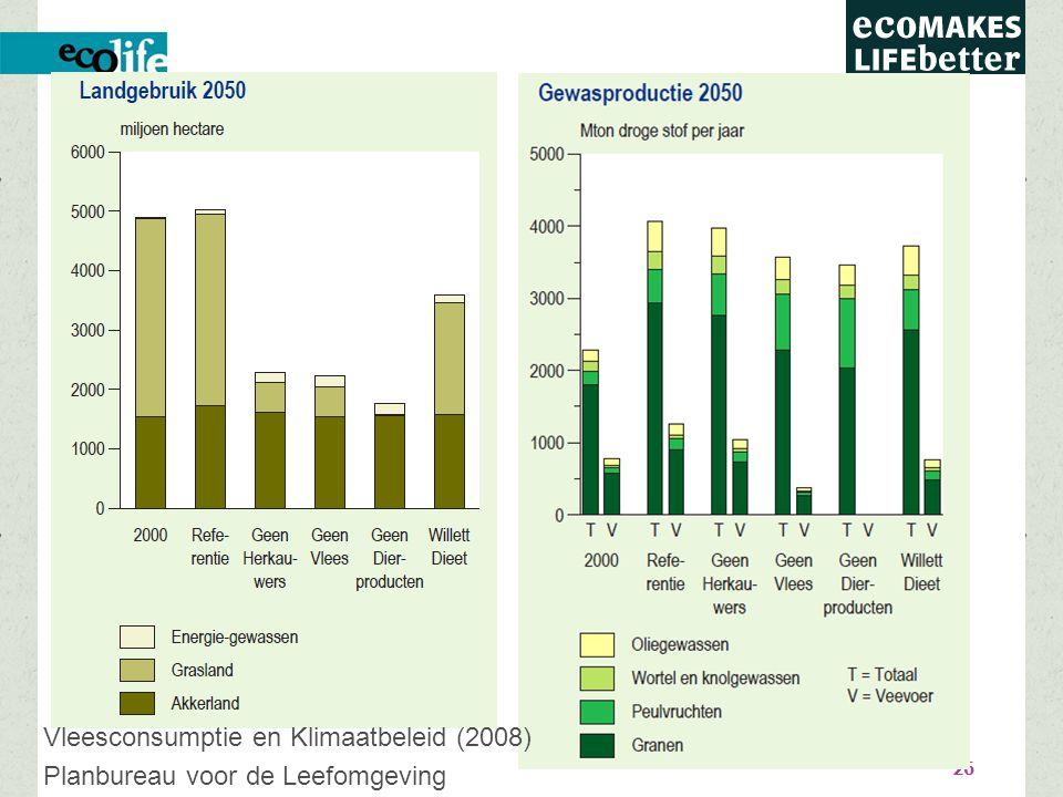 Biologische dierlijke producten: +50% hogere voetafdruk