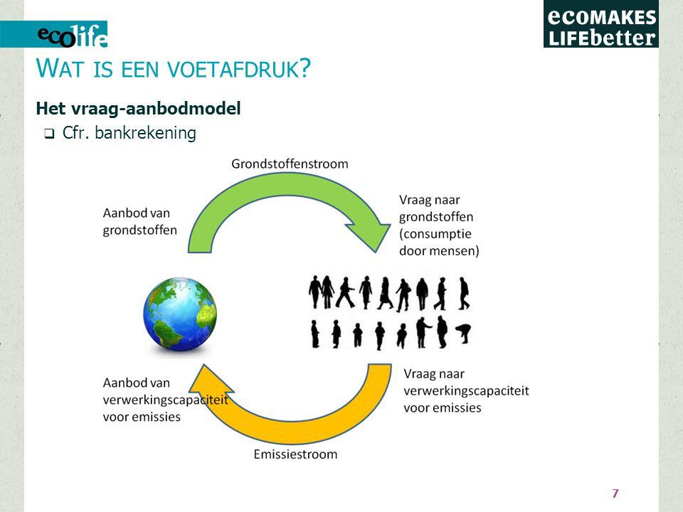 Voetafdrukken Koolstofvoetafdruk Ecologische voetafdruk Watervoetafdruk Stikstofvoetafdruk Energievoetafdruk Materialenvoetafdruk …