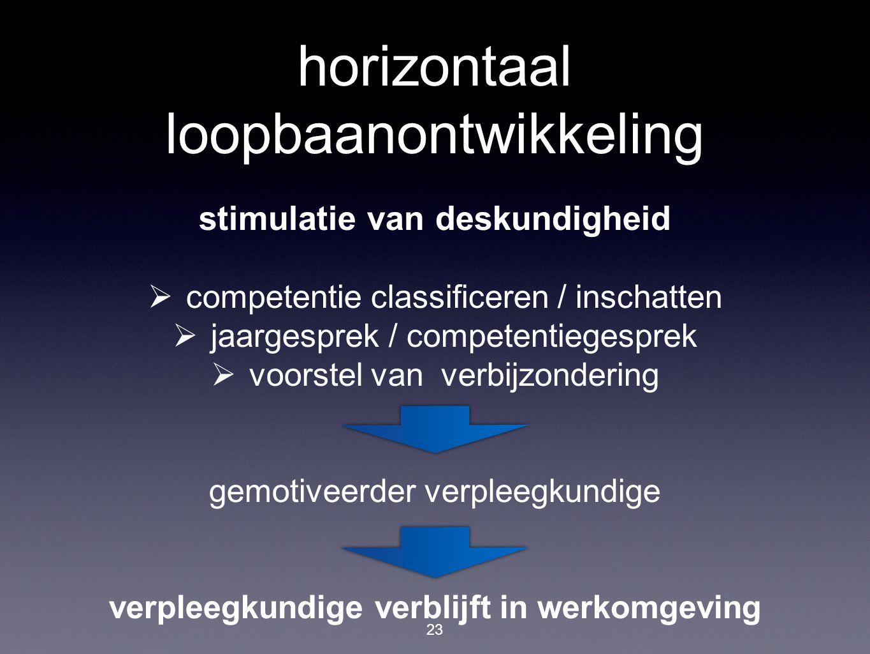 horizontaal loopbaanontwikkeling
