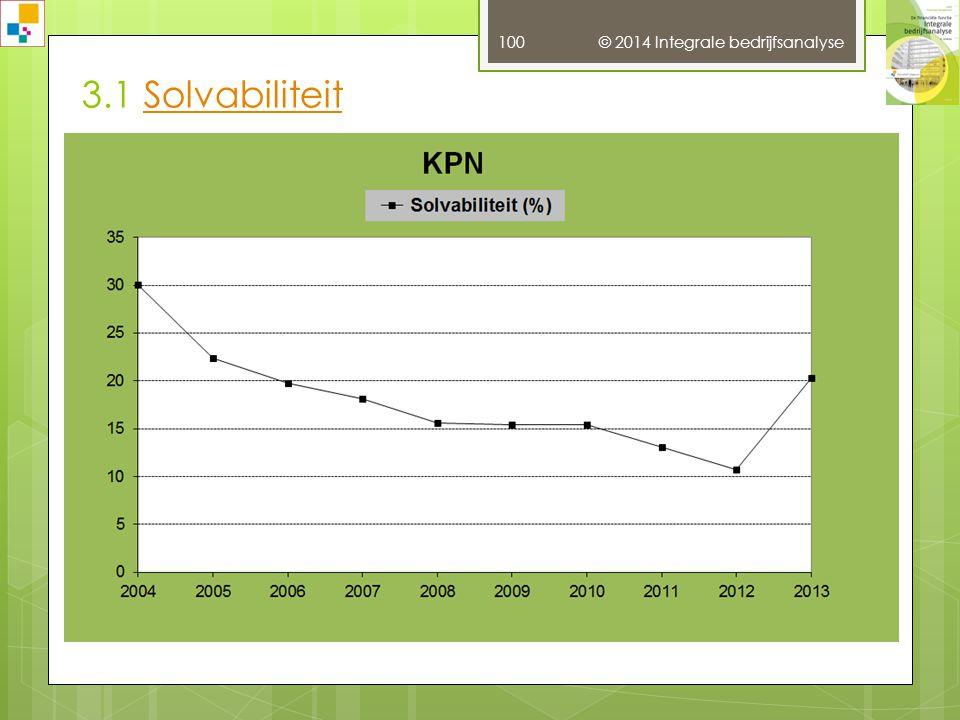 3.1 Solvabiliteit © 2014 Integrale bedrijfsanalyse