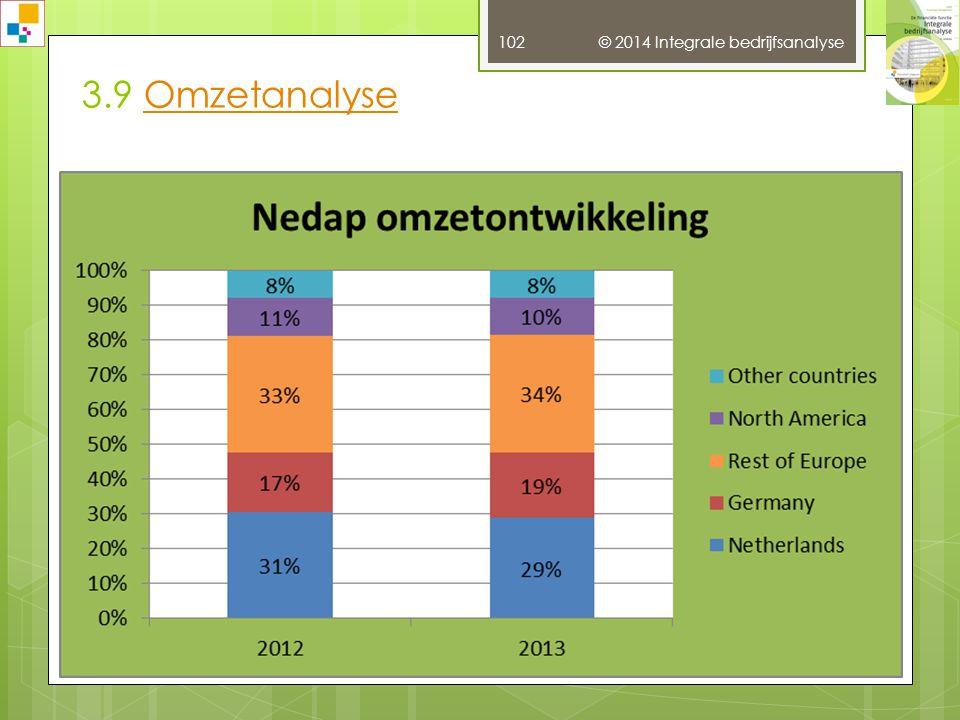 3.9 Omzetanalyse © 2014 Integrale bedrijfsanalyse