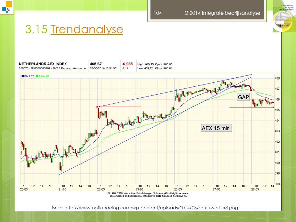 3.15 Trendanalyse © 2014 Integrale bedrijfsanalyse