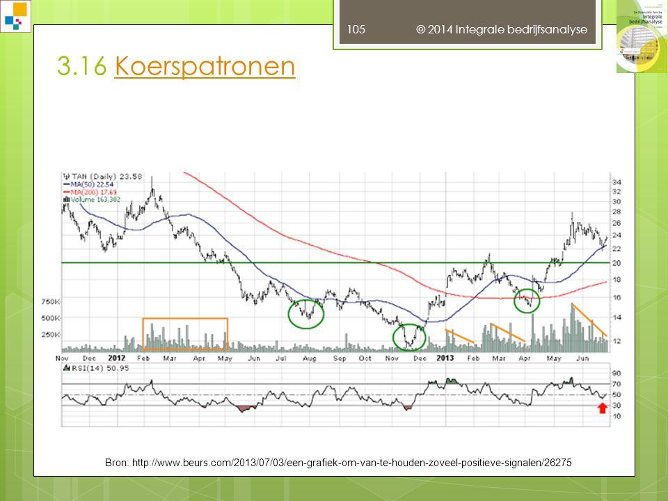 3.16 Koerspatronen © 2014 Integrale bedrijfsanalyse