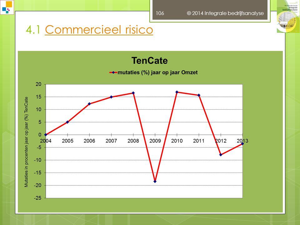 4.1 Commercieel risico © 2014 Integrale bedrijfsanalyse