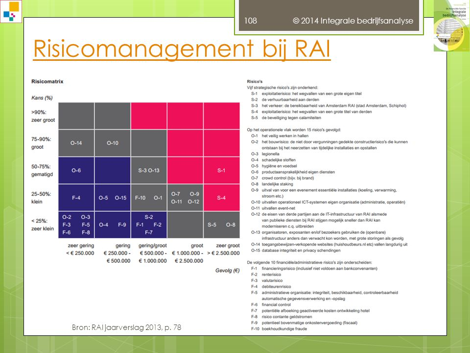 Risicomanagement bij RAI