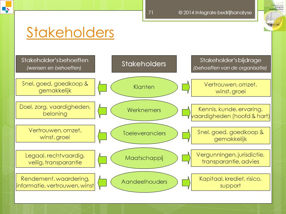 Stakeholders Stakeholders Snel, goed, goedkoop & gemakkelijk